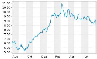 Deutsche Lufthansa Aktie News Aktienkurs Chart De0008232125 823212 Fra Lha