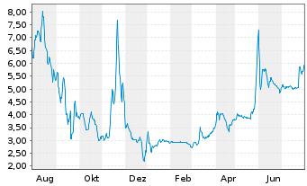 uniper aktienkurs frankfurt