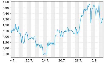 Aston Martin Aktie News Aktienkurs Chart Gb00bn7cg237 A2qjd4 Fra A5sa